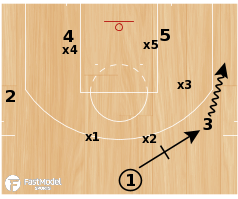 Basketball Play - Thumbs Up (Lob vs Zone)