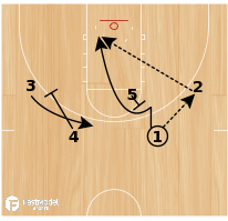 Basketball Play - Rick Pitino Louisville Cardinals 2-1-2 Offense - Double Back-Screen