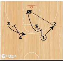 Basketball Play - Rick Pitino Louisville Cardinals 2-1-2 Offense - Double Back-Screen