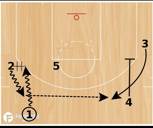 "Basketball Play - Houston Rockets ""Chin"""