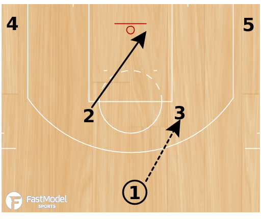 Basketball Play - Inverted Horns Pindown