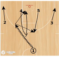 Basketball Play - Billy Donovan Florida Gators Ball-Screen Motion (2 plays)