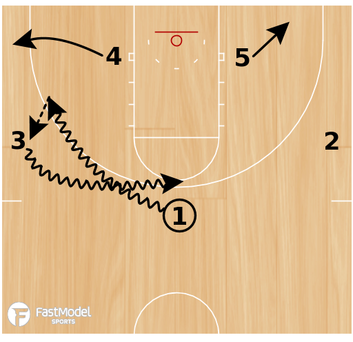 Basketball Play - Shaka Smart VCU Rams Zone Offense Set Play: Special Quick Hitter (1st diagram) and Weave Zone Set Play (2nd and 3rd Diagram