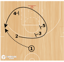 Basketball Play - BULLS - LOB W/ SHOOTER DECOY