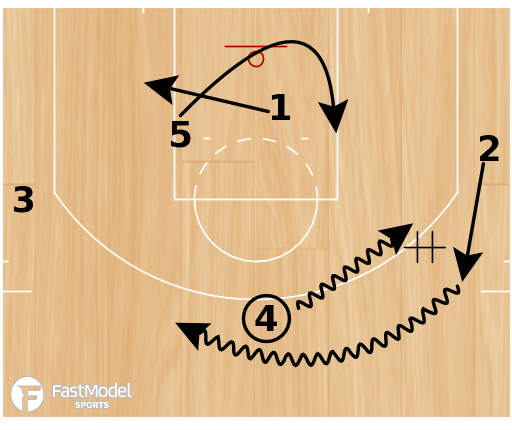 """Basketball Play - Cleveland Cavaliers """"Fist Down (Weave)"""""""