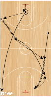 Basketball Play - WOB: 3 on 0 Attack