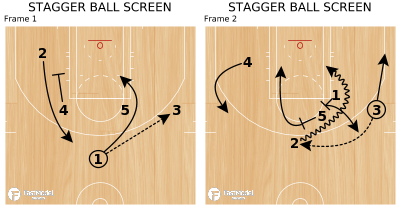 Basketball Play - STAGGER BALL SCREEN
