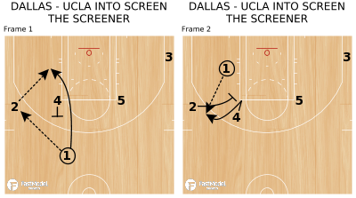 Basketball Play - DALLAS - UCLA INTO SCREEN THE SCREENER