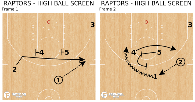 Basketball Play - RAPTORS - HIGH BALL SCREEN