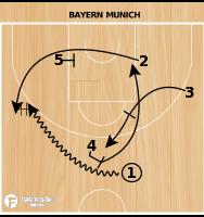 Basketball Play - Bayern Munich