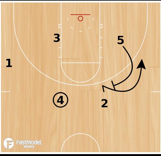 Basketball Play - Flex & Flare (Double Away)