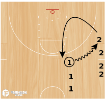 Basketball Play - 2/0 Shallow & Shallow Back Drill