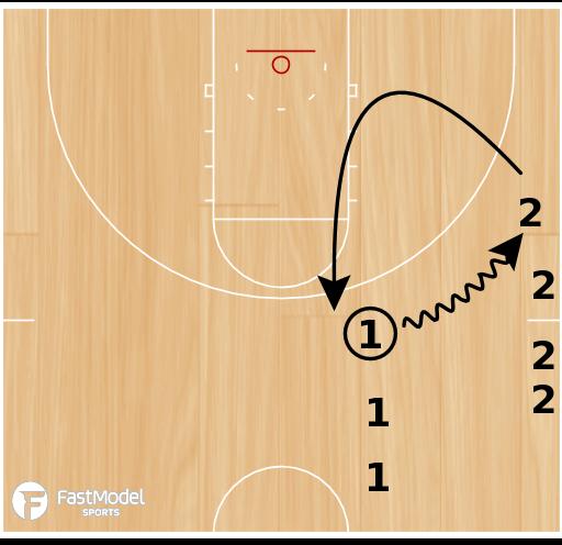 Basketball Play - 2/0 Shallow & Shallow Back Drill