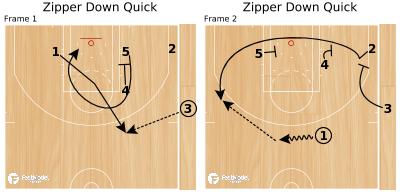 Basketball Play - Zipper Down Quick