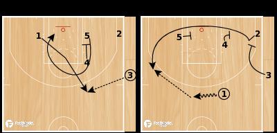 Basketball Play - Zipper Down Quick