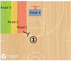 Basketball Play - Reads & Actions for Ball Handler on Slot Screen
