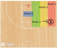Basketball Play - Reads & Actions for Ball Handler on Wing Screen