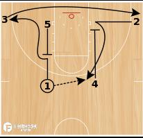 Basketball Play - Shaka Smart VCU Rams Set Play:  Hook 2