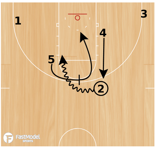 Basketball Play - Shaka Smart VCU Rams Set Play:  Hook 2