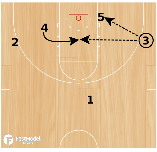 Basketball Play - Play of the Day 06-14-12: Baseline Stagger Punch