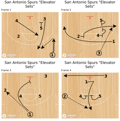 "Basketball Play - San Antonio Spurs ""Elevator Sets"""