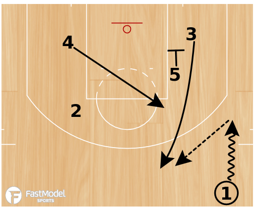 "Basketball Play - San Antonio Spurs ""Elevator Sets"""