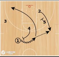 Basketball Play - Bill Self Kansas University Set Play:  1 Drive or Kick