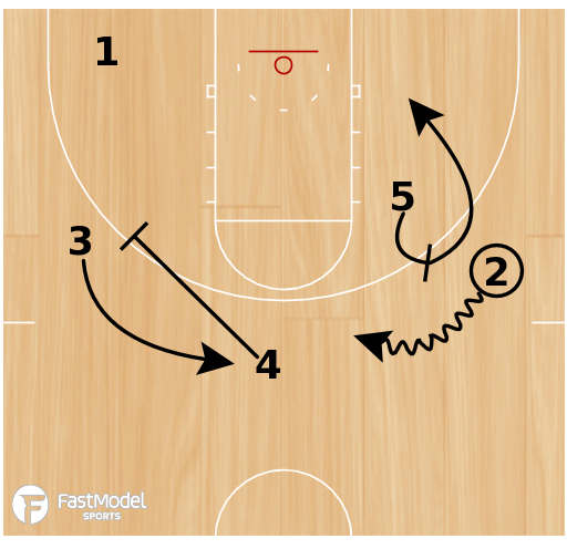 Basketball Play - Bill Self Kansas University Set Play:  1 Drive or Kick