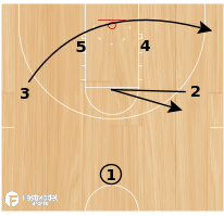 Basketball Play - End of Clock ISO