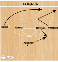 Basketball Play - MSU 1-4 High Lob
