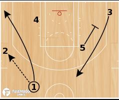 Basketball Play -  Mike Budenholzer Atlanta Hawks: Stretch Four Shooter Play