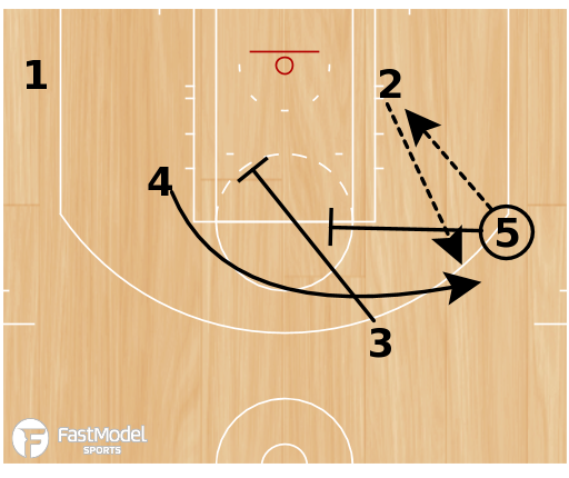 Basketball Play -  Mike Budenholzer Atlanta Hawks: Stretch Four Shooter Play