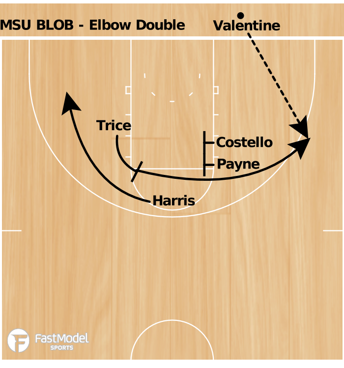 Basketball Play - MSU BLOB Double