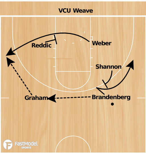 Basketball Play - VCU Weave