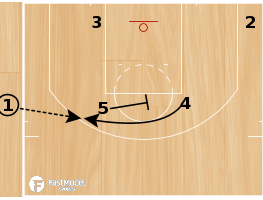 Basketball Play - Oklahoma City Thunder Backdoor SLOB
