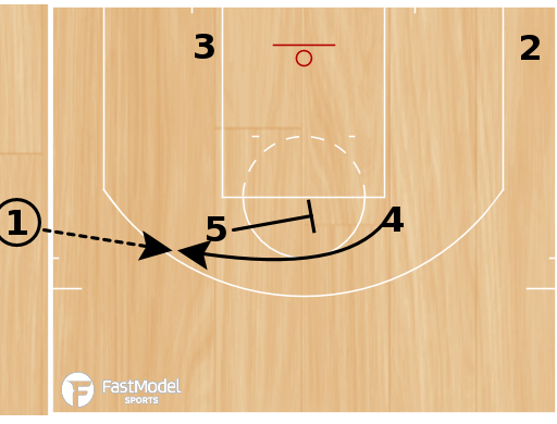 Basketball Play - Oklahoma City Thunder Backdoor SLOB