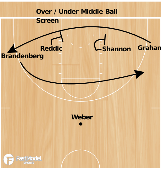 Basketball Play - VCU Over / Under  Middle Ball Screen