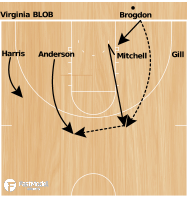 Basketball Play - Virginia BLOB 1-4 Low