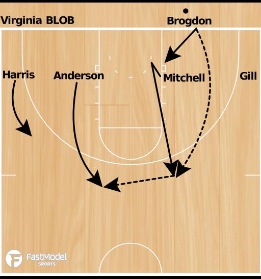 Basketball Play - Virginia BLOB 1-4 Low