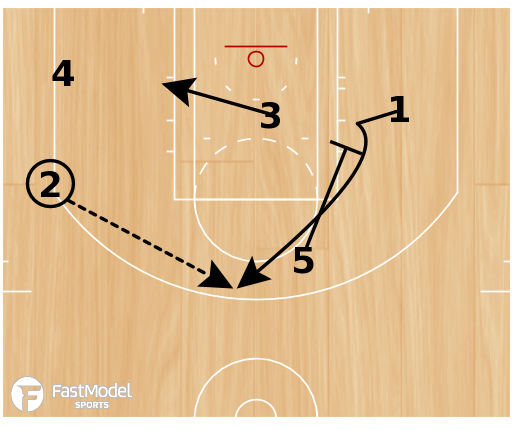 Basketball Play - Gregg Popovich San Antonio Spurs:  2-1-2 Scissor Option 1