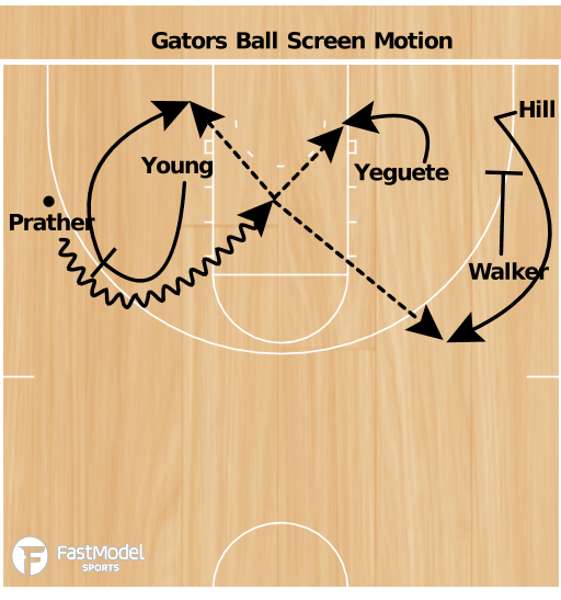 Basketball Play - University of Florida Motion