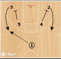 Basketball Play - Kansas SOB Hi-Low Lob
