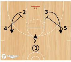 Basketball Play - Cougar High/Low Action
