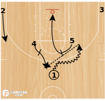 Basketball Play - Horns Middle
