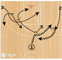 Basketball Play - Horns Go Options