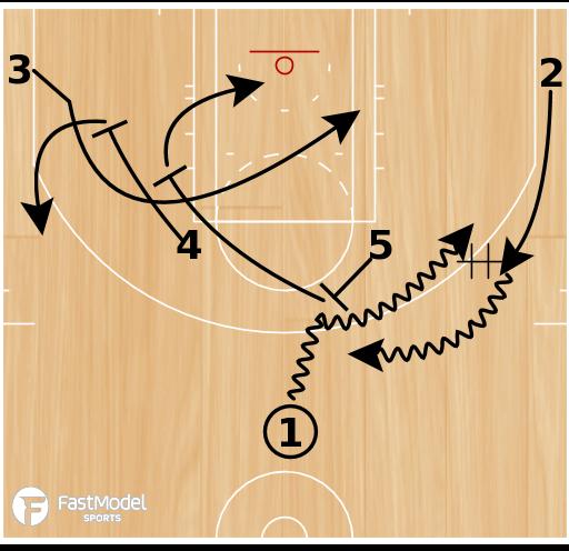 Basketball Play - Horns Go Options
