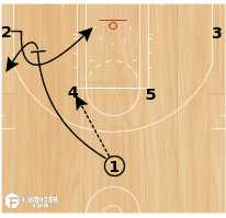 Basketball Play - Horns - Elbow Strong Split