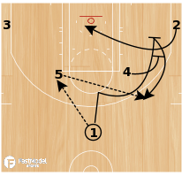 Basketball Play - Horns - Elbow Weak