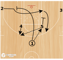 Basketball Play - Horns - Elbow Flex