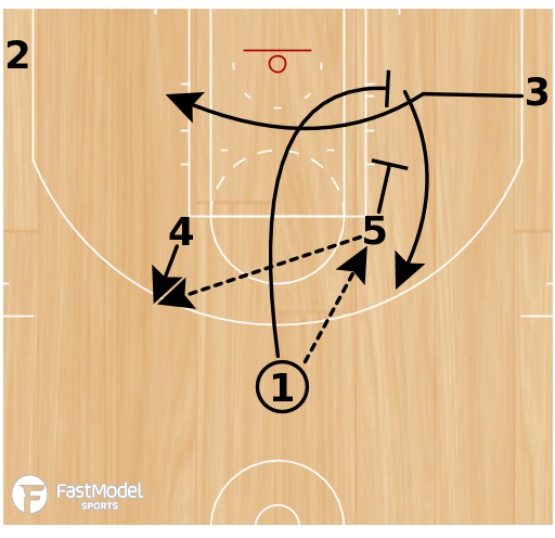 Basketball Play - Horns - Elbow Flex